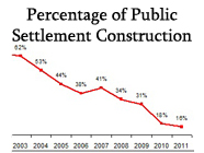 Percentage_Public_Construction-186x140.jpg